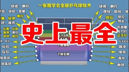 《乒乓微课堂》2017最新乒乓球全部技术讲解