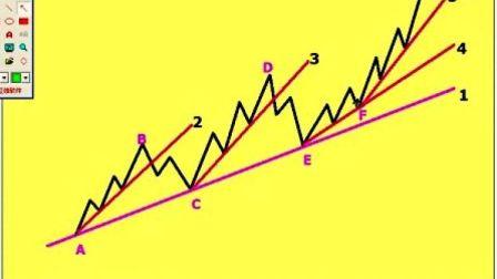 股票入门第9课:趋势线调整和延伸