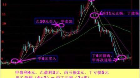 股票入门:股市亏的钱到哪里去?