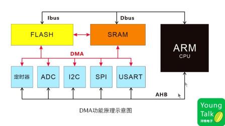 什么是DMA?它有什么作用?(STM32入门100步节选)