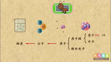初中化学九年级下册 原子的构成