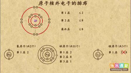 初中化学九年级上册 原子核外电子的排布