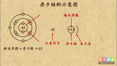 初中化学九年级上册 原子结构示意图