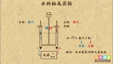 初中化学九年级上册 水的组成实验