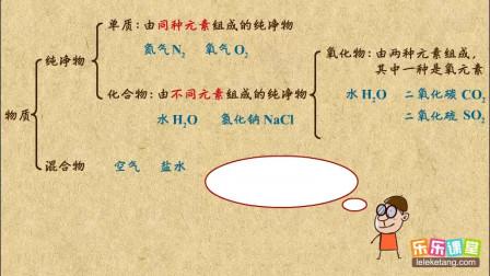初中化学九年级上册 纯净物的分类――单质、化合物、氧化物