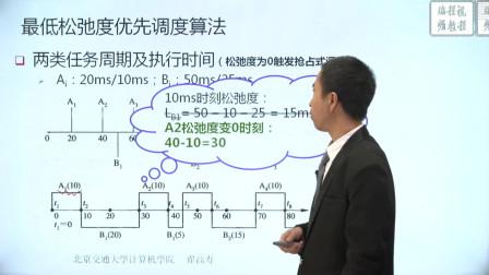 调度算法及评价准则-3.2.10-最低松弛度优先调度算法.mp4