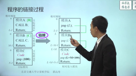 内存管理概述-4.1.2-程序的链接.mp4