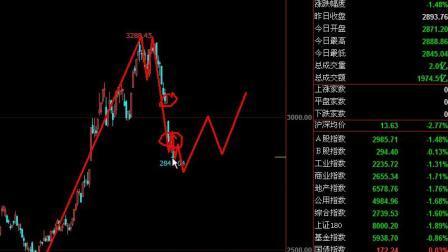 股市及期货市场未来机会-元吉波浪理论