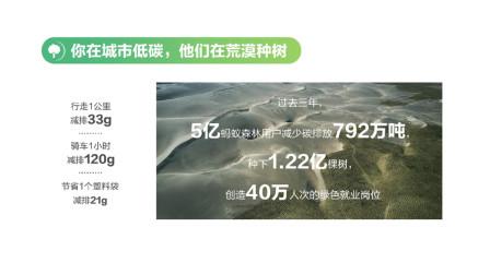 2分钟看懂中国人低碳生活报告