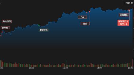 大盘临界点反弹信号已经出现,金融股搭台,区块链题材唱戏
