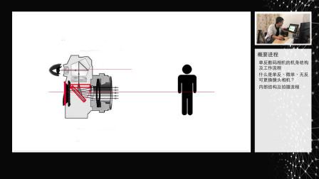 影像玩家-相机内部结构及工作流程