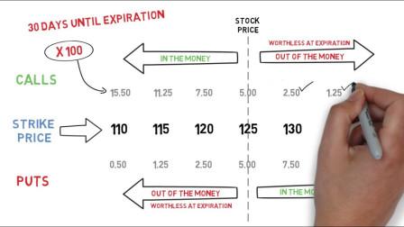 期权基础:了解期权价格