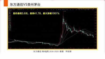 股票价值的衡量标准:东方通信VS贵州茅台
