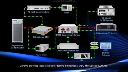 Onboard Battery Charger and DC-DC Converter Test Solutions