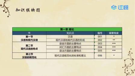 自考00535现代汉语-课程导读【学程教育出品】
