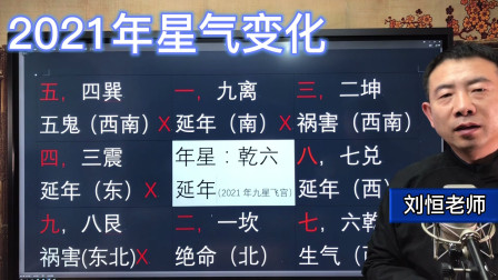 刘恒易经:2021年星气变化