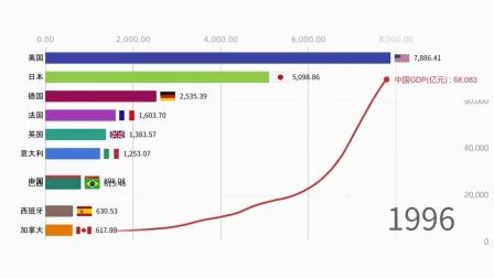 超震撼!中国GDP增长动态图曝光
