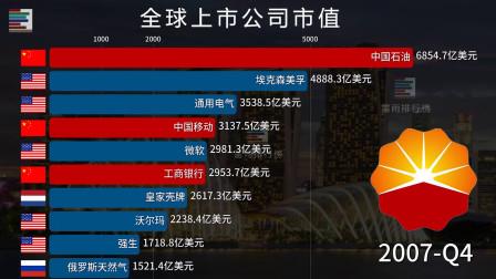 全球公司市值排行榜 中国烟草:你们继续,我就是个旁观者!