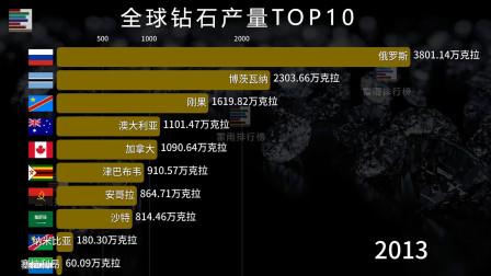 各国钻石产量排行榜 中国:你们玩吧 我今天休息下!