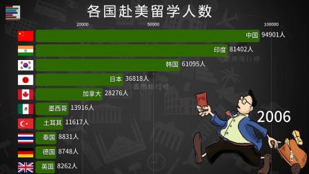 各国赴美留学人数排行榜 中国生源增速惊人 稳坐榜首!