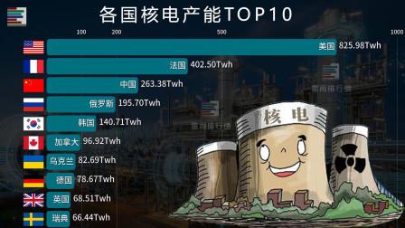 全球核电产能排行榜 起步晚发展快 中国核电让人刮目相看!