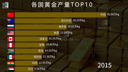 全球黄金产量十强国!老规矩,中国一出来全世界都得让路!