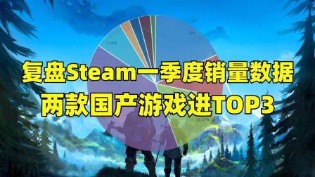 复盘Steam平台Q1超600款新游,哪些类型最受玩家喜爱?
