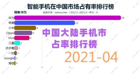 智能手机在中国市场占有率排行榜!看华为如何一步步的登上榜首!来聊聊你都用过哪些品牌手机! !