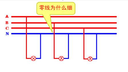 三相火线共用一根零线,为什么零线还比火线细?电工师傅一点就透
