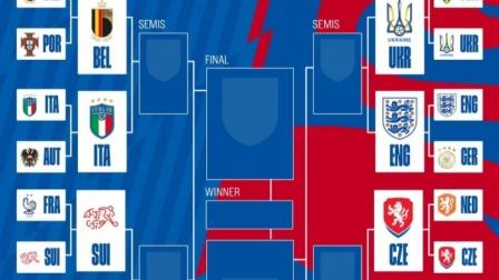欧洲杯八强对阵:比利时对阵意大利,英格兰将战乌克兰