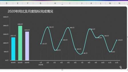 excel图表组合技巧视频:柱形图折线图数据拆分整理