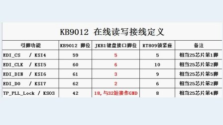 RT809F KB9012在线读写