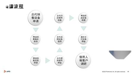 Poly耳机借用流程(经典耳机销售:第三门课第四节)