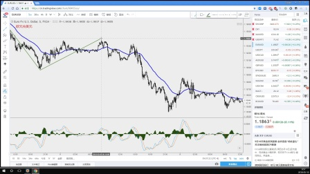 【每日缠论解盘】股票外汇黄金比特币原油投资分析|美元指数进入调整,原油继续高歌猛进