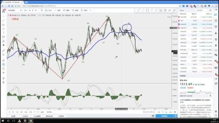 【每日缠论解盘】股票外汇黄金比特币原油投资分析|黄金的做空点,昨天你们都抓住了么?
