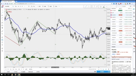 【每日缠论解盘】股票外汇黄金比特币原油投资分析|原油冲高回落,美元指数高位徘徊,黄金摇摇欲坠
