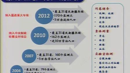 王丽敏:中国成人高血压患病及其控制情况