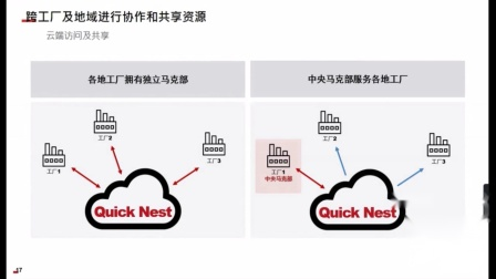 Quick Nest 服装排料云计算在线研讨会Replay(20201112)