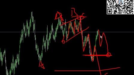 斐波那契VS波浪理论-上证指数、美元指数、原油、黄金白银、期货螺纹铁矿沪胶沪铜等商品-实战讲解