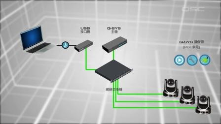 QSYS 视频系统解决方案
