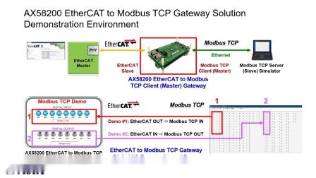 亚信AX58200 EtherCAT转Modbus TCP网关解决方案介绍视频