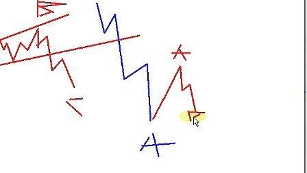 波浪理论调整浪32 波浪理论