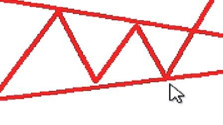 第27讲-技术形态(8)发散三角形,收敛三角形,菱形整理