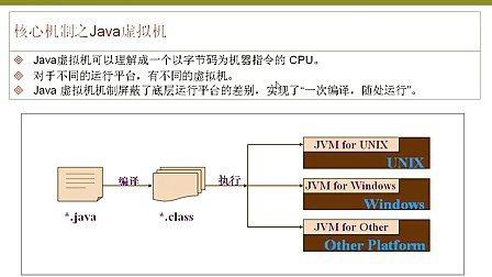 JAVA视频教程第一章:Java简介03.flv