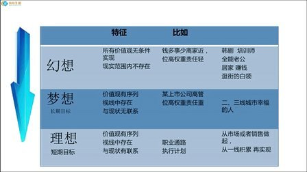 职业生涯规划 成就职业梦想(上)