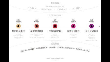 《設計公司要做土豪》张子建 分享创研所新成果