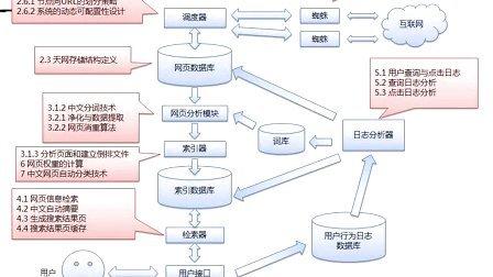 8、黄聪:搜索引擎工作原理总结【搜索引擎工作原理系列教程1.0】