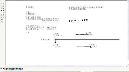Day04_动力节点_Java培训_java视频_java教程_02_,类的定义和使用