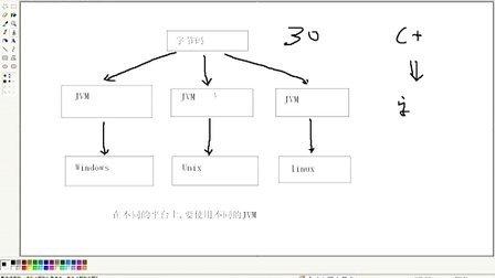 Day01_动力节点_java教程_Java零基础视频教程__03_java的特点