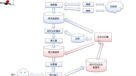 5.3、黄聪:用户行为分析-点击日志分析【搜索引擎工作原理系列教程1.0】